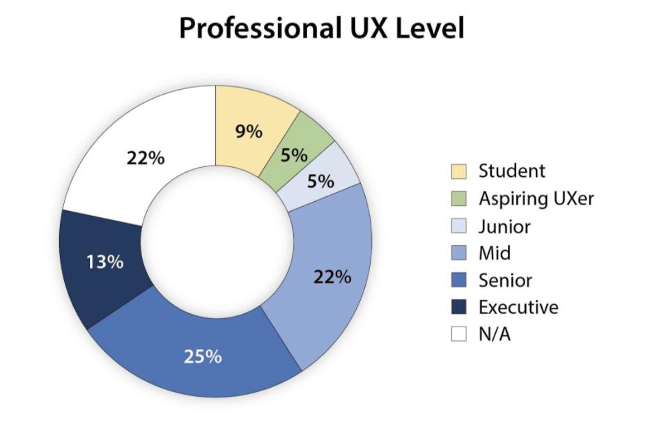 Professional UX Level pie chart. Student–9%, Aspiring UXer–5%, junior–5%, mid–22%, senior–25%, executive–13%, N/A–22%